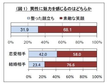 %E4%B8%80%E8%88%AC%E6%84%8F%E8%AD%98%E8%AA%BF%E6%9F%BB2010_%E5%9B%B31.jpg